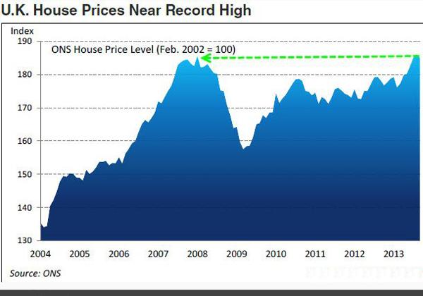 Купить недвижимость в Англии